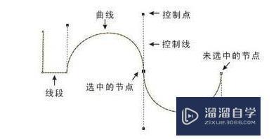SketchUp贝兹曲线教程
