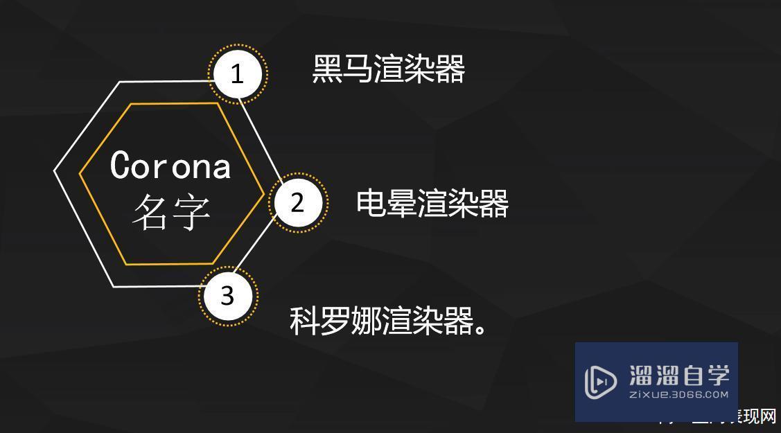 Corona渲染器发展史及3大特点讲解教程